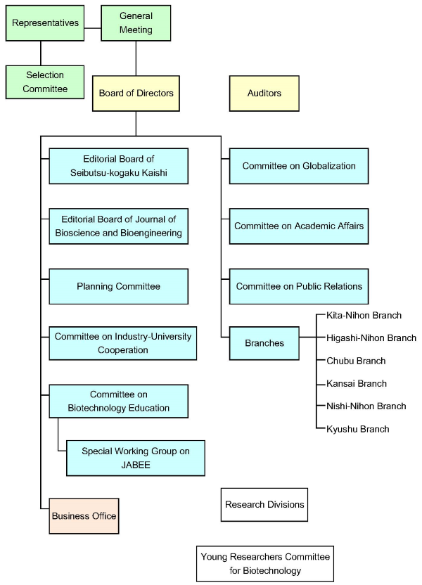 Organization chart of the Society for Biotechnology, Japan